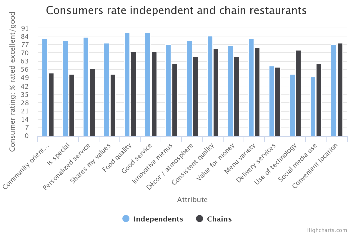 marketing restaurant chains
