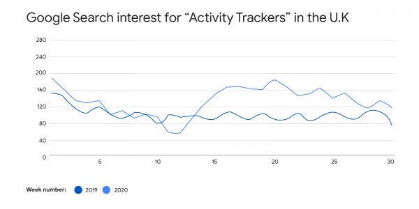 activity tracker trend