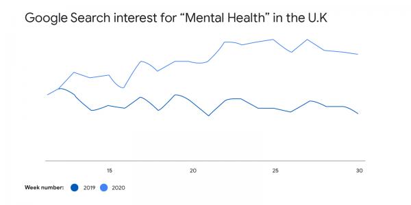 mental health trend