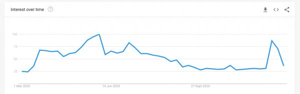 'open near me' search trend