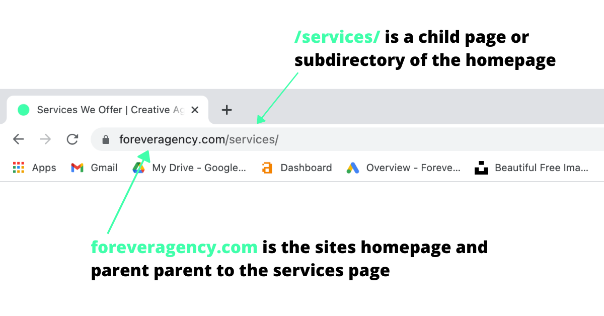 An example of a child pare or subdirectory